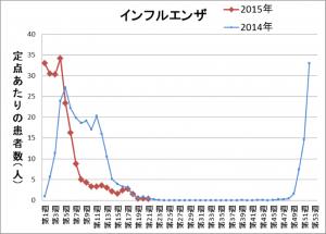 神戸市 感染症情報